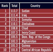 Ranking de países fracasados