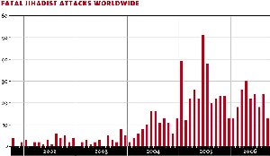 Atentados yihadistas