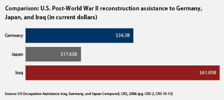 gasto guerra irak.jpg