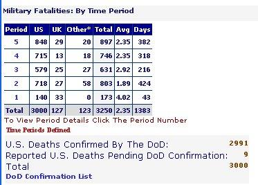 3.000 soldados americanos muertos en la guerra