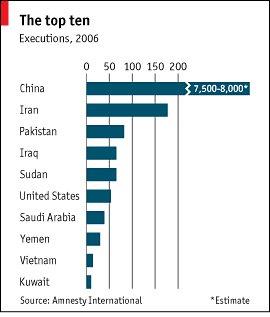 Ranking de la pena de muerte en el 2006