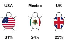 Ranking mundial de obesidad