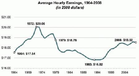 salarios eeuu inflacion1.jpg