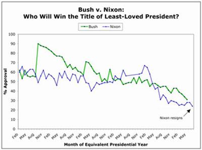 Bush y Nixon: dos caminos paralelos