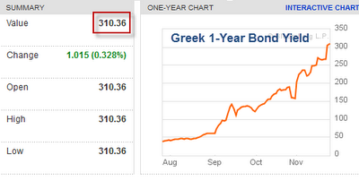 sovereign debt  Greece 2011-11-25.png